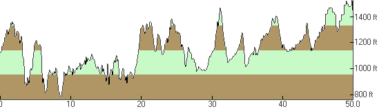 Elevation Profile of the 2013 UltraChallenge